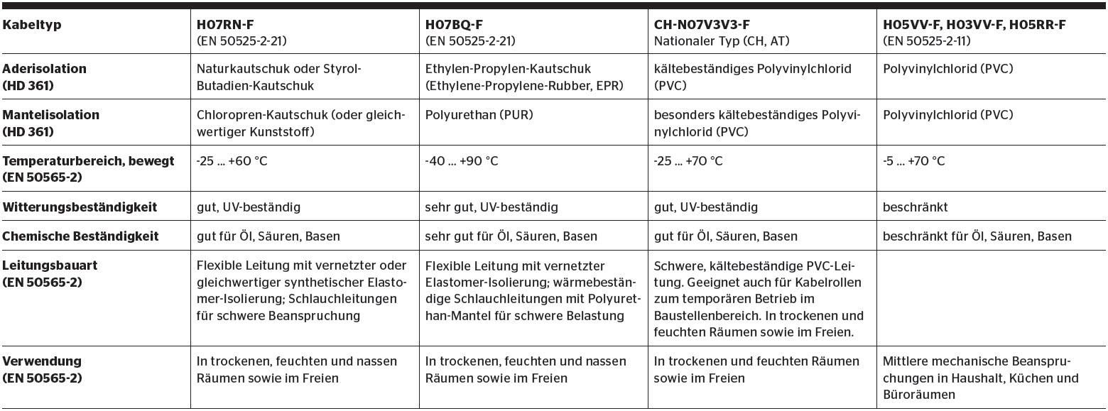Kabelrollen und Verlängerungskabel auf Baustellen - Bulletin DE